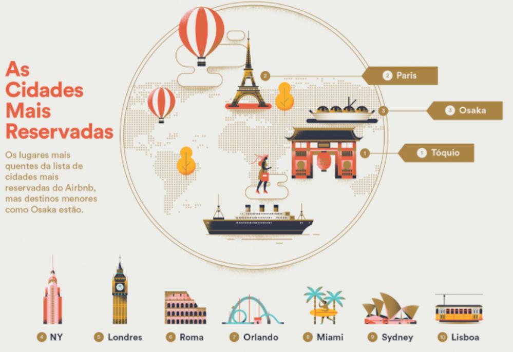 Airbnb e tendências de viagens para 2018