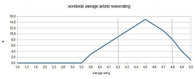 2018-05-18 worldwide airbnb rating.jpg