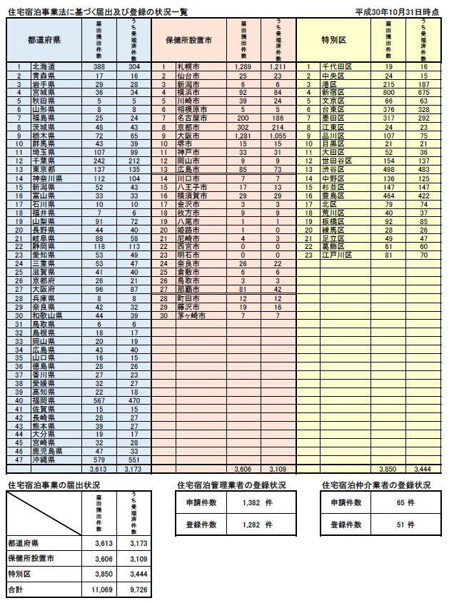 住宅宿泊事業の届出の提出・受理状況  <10月31日時点>