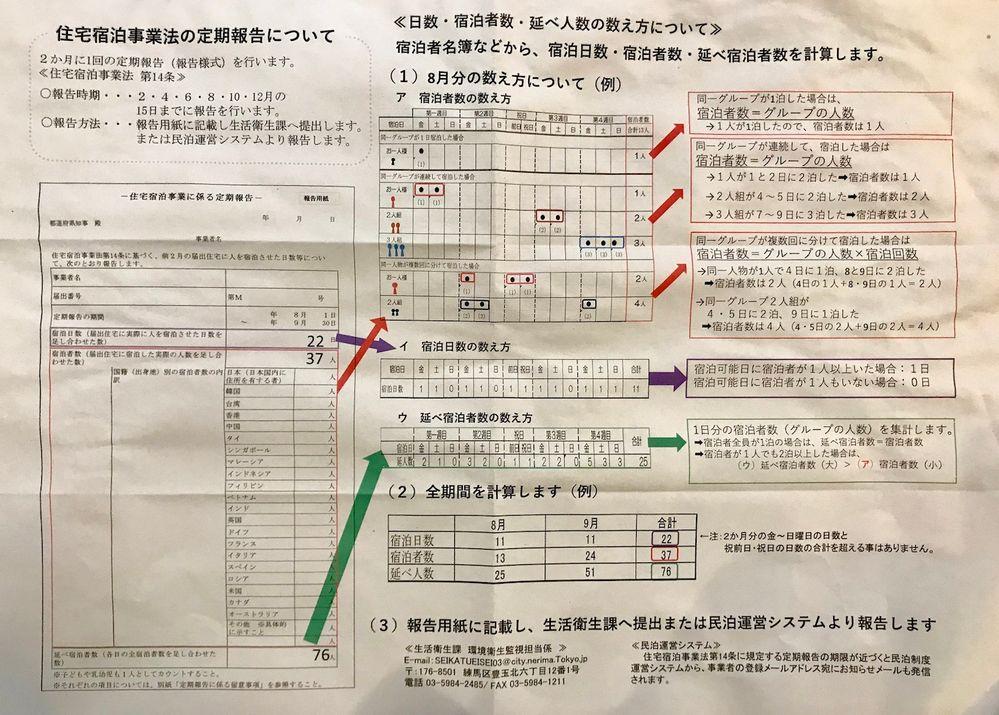 定期報告の日数・宿泊者数・延べ人数の数え方について