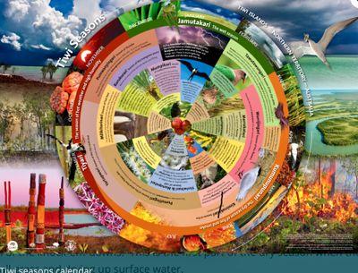 Tiwi seasons calendar