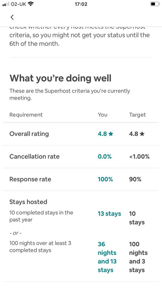 Lost Super host status even though I meet criteria!?