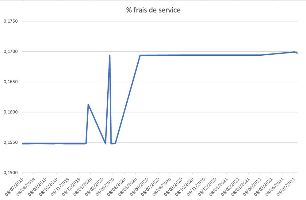 Augmentation des frais de service de 10%