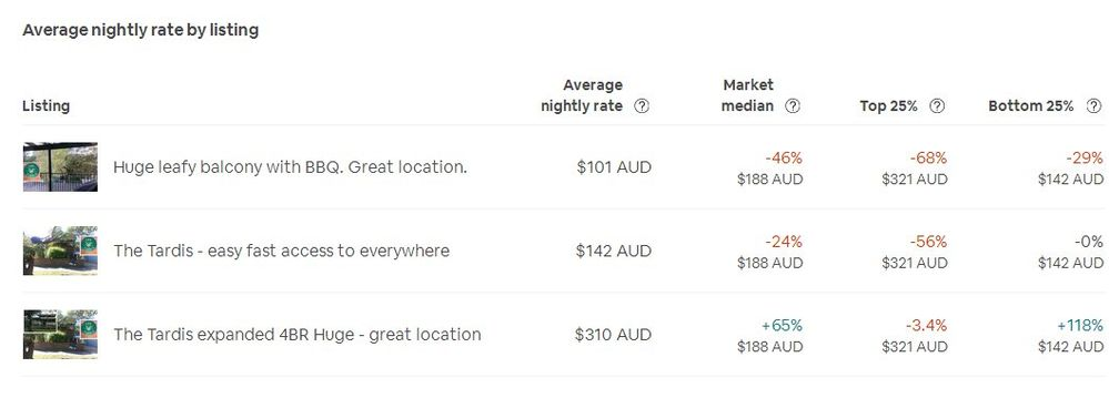 The NEW Occupancy and Rates Tab - Average nightly     - Airbnb Community